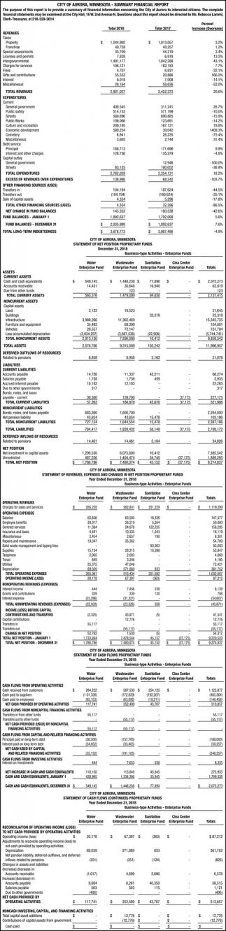 Summary Financial Report